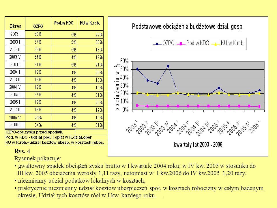 Rys. 4 Rysunek pokazuje: gwałtowny spadek obciążeń zysku brutto w I kwartale 2004 roku; w IV kw.