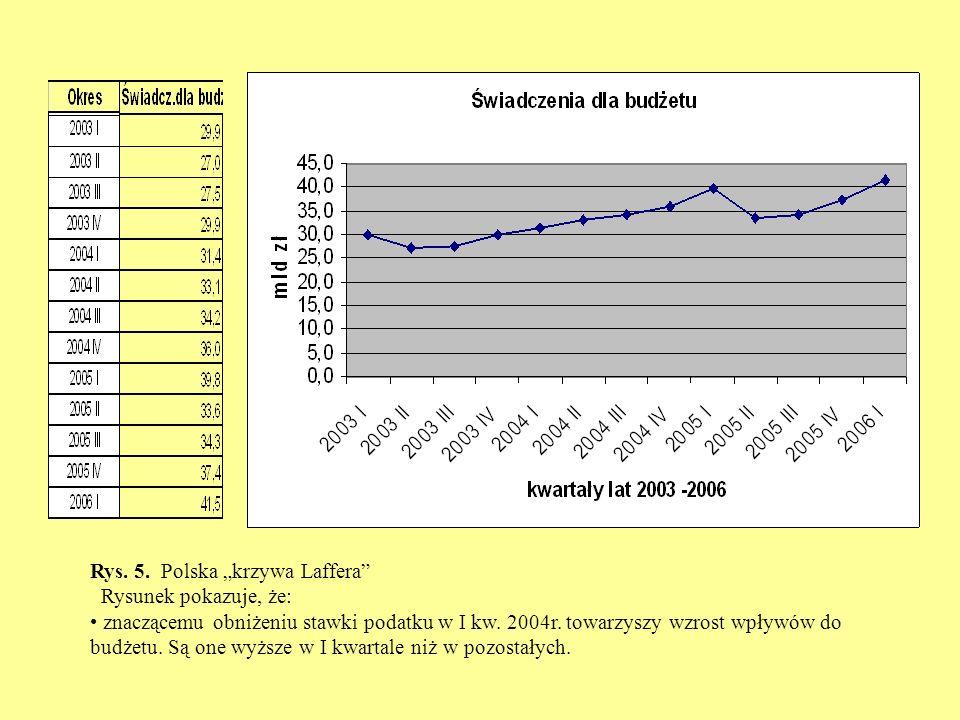Rys. 5. Polska krzywa Laffera Rysunek pokazuje, że: znaczącemu obniżeniu stawki podatku w I kw.