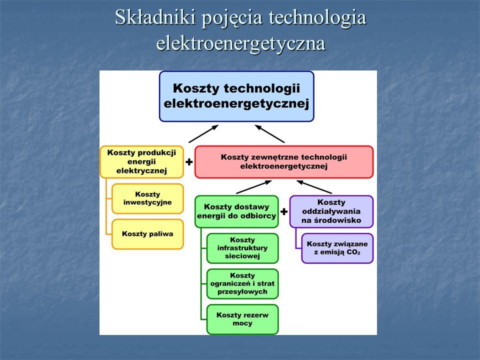Składniki pojęcia technologia elektroenergetyczna
