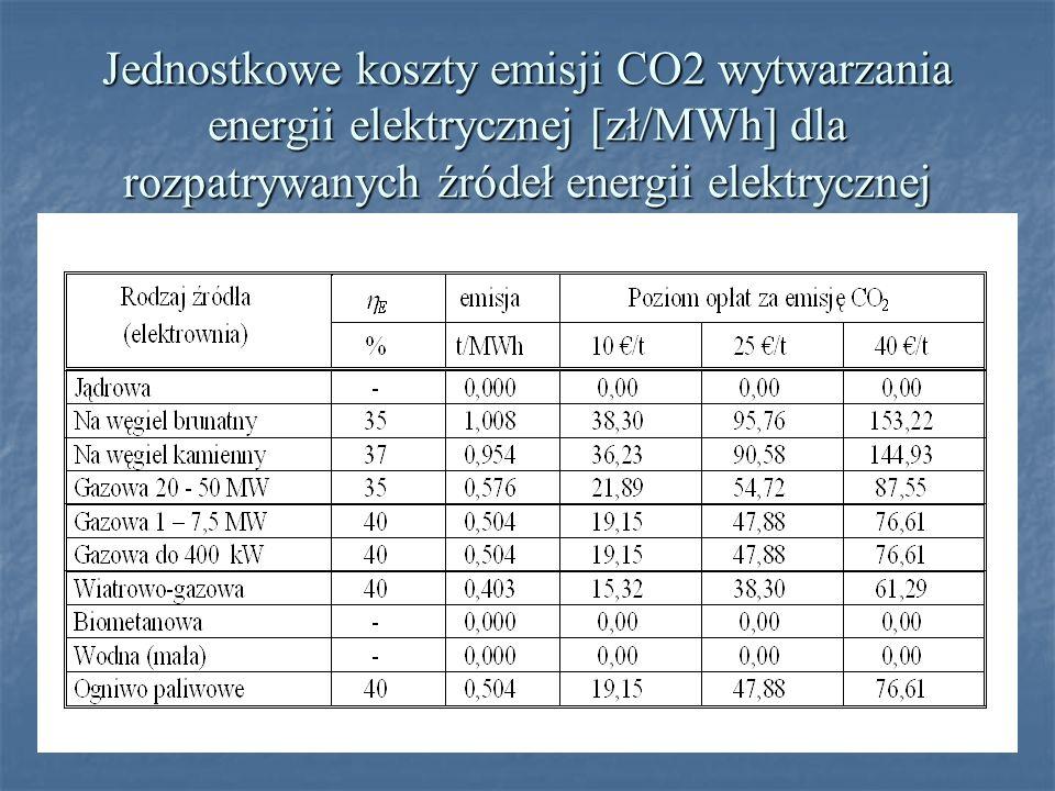 Jednostkowe koszty emisji CO2 wytwarzania energii elektrycznej [zł/MWh] dla rozpatrywanych źródeł energii elektrycznej