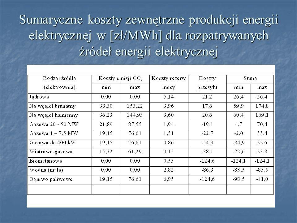 Sumaryczne koszty zewnętrzne produkcji energii elektrycznej w [zł/MWh] dla rozpatrywanych źródeł energii elektrycznej