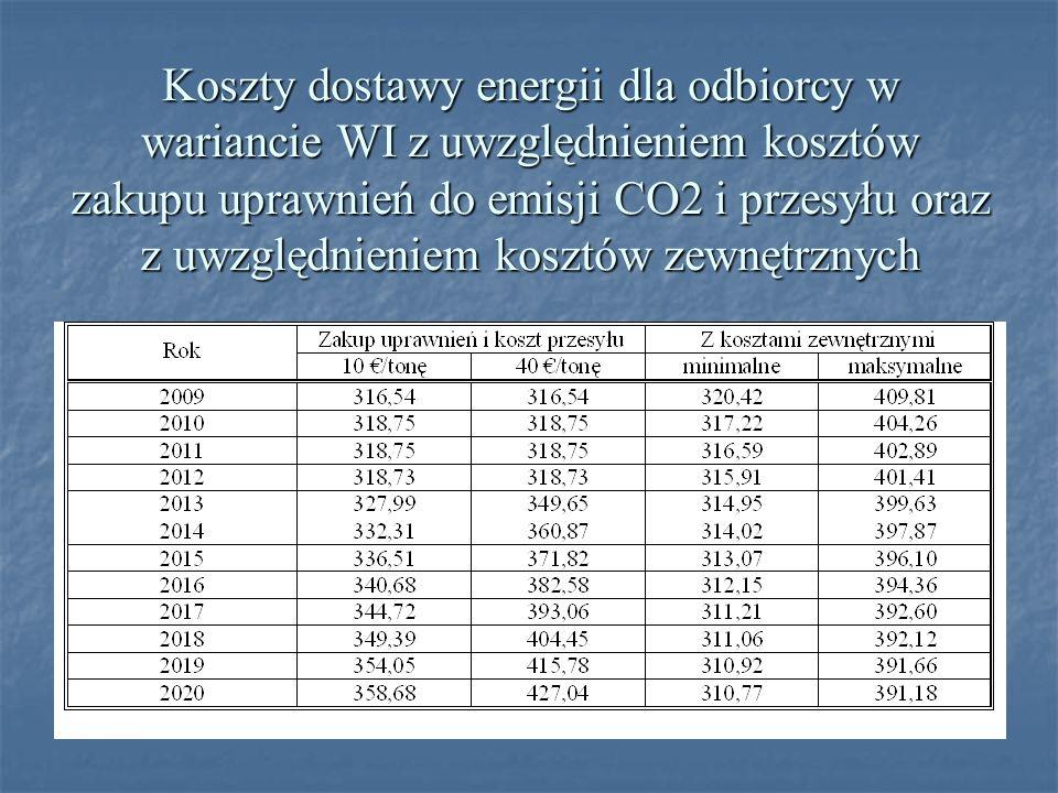 Koszty dostawy energii dla odbiorcy w wariancie WI z uwzględnieniem kosztów zakupu uprawnień do emisji CO2 i przesyłu oraz z uwzględnieniem kosztów zewnętrznych