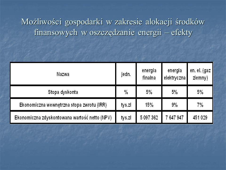 Możliwości gospodarki w zakresie alokacji środków finansowych w oszczędzanie energii – efekty