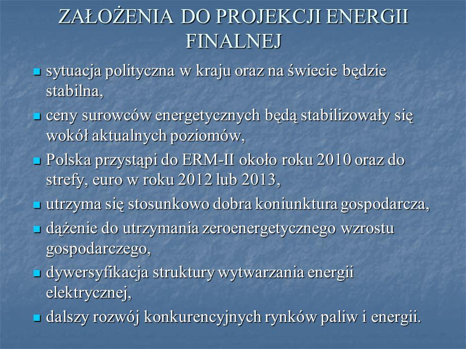 ZAŁOŻENIA DO PROJEKCJI ENERGII FINALNEJ sytuacja polityczna w kraju oraz na świecie będzie stabilna, sytuacja polityczna w kraju oraz na świecie będzie stabilna, ceny surowców energetycznych będą stabilizowały się wokół aktualnych poziomów, ceny surowców energetycznych będą stabilizowały się wokół aktualnych poziomów, Polska przystąpi do ERM-II około roku 2010 oraz do strefy, euro w roku 2012 lub 2013, Polska przystąpi do ERM-II około roku 2010 oraz do strefy, euro w roku 2012 lub 2013, utrzyma się stosunkowo dobra koniunktura gospodarcza, utrzyma się stosunkowo dobra koniunktura gospodarcza, dążenie do utrzymania zeroenergetycznego wzrostu gospodarczego, dążenie do utrzymania zeroenergetycznego wzrostu gospodarczego, dywersyfikacja struktury wytwarzania energii elektrycznej, dywersyfikacja struktury wytwarzania energii elektrycznej, dalszy rozwój konkurencyjnych rynków paliw i energii.