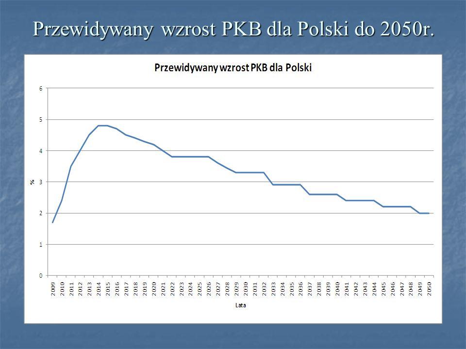 Przewidywany wzrost PKB dla Polski do 2050r.