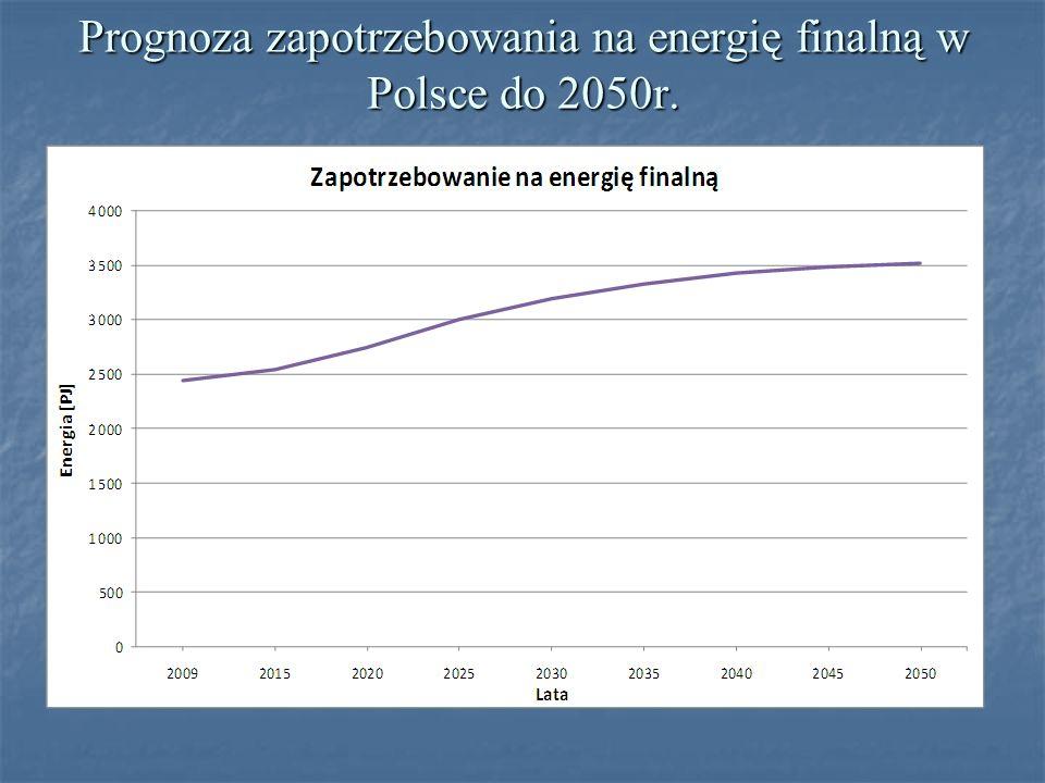 Prognoza zapotrzebowania na energię finalną w Polsce do 2050r.