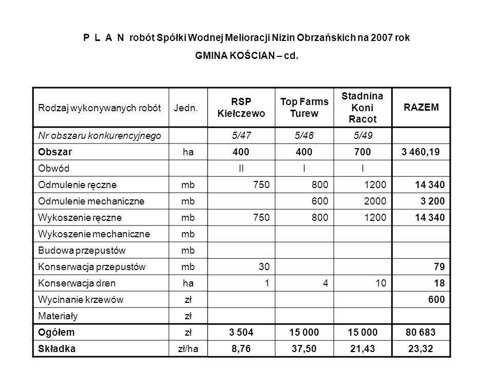 RSP Kiełczewo Top Farms Turew Stadnina Koni Racot RAZEM 5/475/485/49 400 7003 460,19 IIII 750800120014 340 60020003 200 750800120014 340 30 79 141018 600 3 50415 000 80 683 8,7637,5021,4323,32 Rodzaj wykonywanych robót Jedn.