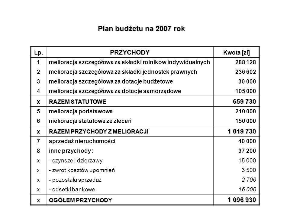 Plan budżetu na 2007 rok Lp.PRZYCHODY Kwota [zł] 1melioracja szczegółowa za składki rolników indywidualnych288 128 2melioracja szczegółowa za składki jednostek prawnych236 602 3melioracja szczegółowa za dotacje budżetowe30 000 4melioracja szczegółowa za dotacje samorządowe105 000 x RAZEM STATUTOWE 659 730 5melioracja podstawowa210 000 6melioracja statutowa ze zleceń150 000 x RAZEM PRZYCHODY Z MELIORACJI 1 019 730 7sprzedaż nieruchomości40 000 8inne przychody :37 200 x- czynsze i dzierżawy15 000 x- zwrot kosztów upomnień3 500 x- pozostała sprzedaż2 700 x- odsetki bankowe16 000 x OGÓŁEM PRZYCHODY 1 096 930