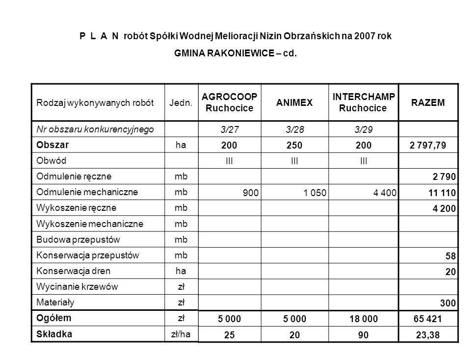 AGROCOOP Ruchocice ANIMEX INTERCHAMP Ruchocice RAZEM 3/273/283/29 2002502002 797,79 III 2 790 9001 0504 40011 110 4 200 58 20 300 5 000 18 00065 421 25209023,38 Rodzaj wykonywanych robótJedn.