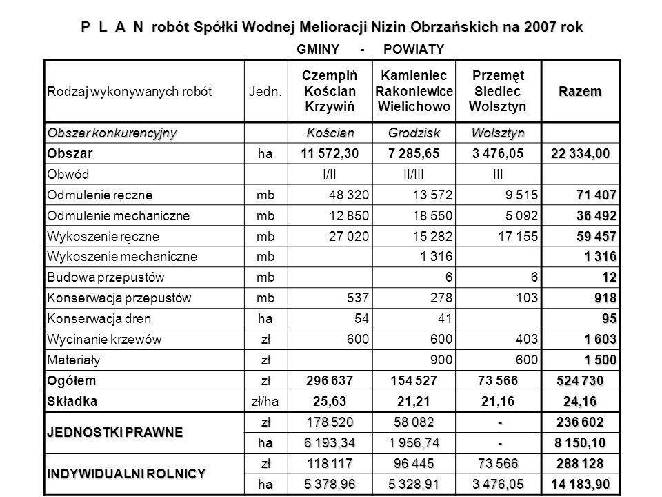 P L A N robót Spółki Wodnej Melioracji Nizin Obrzańskich na 2007 rok GMINY -POWIATY Jedn.