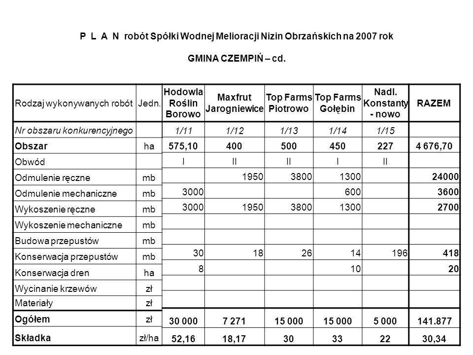 Hodowla Roślin Borowo Maxfrut Jarogniewice Top Farms Piotrowo Top Farms Gołębin Nadl. Konstanty - nowo RAZEM 1/111/121/131/141/15 575,104005004502274