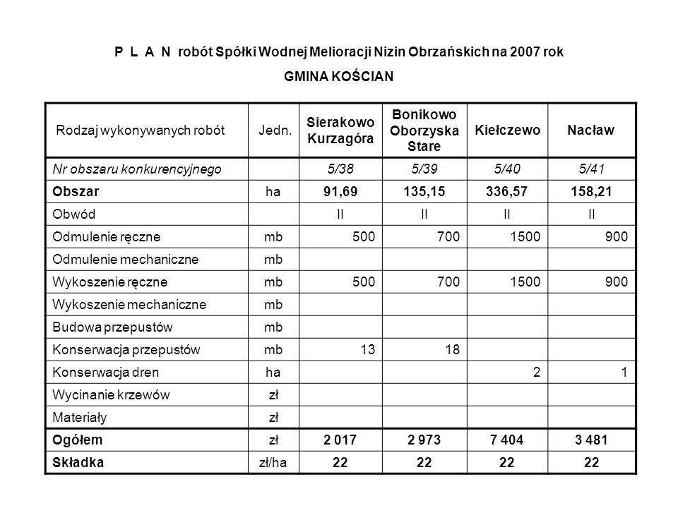 Rodzaj wykonywanych robót Jedn. Sierakowo Kurzagóra Bonikowo Oborzyska Stare KiełczewoNacław Nr obszaru konkurencyjnego 5/385/395/405/41 Obszar ha91,6