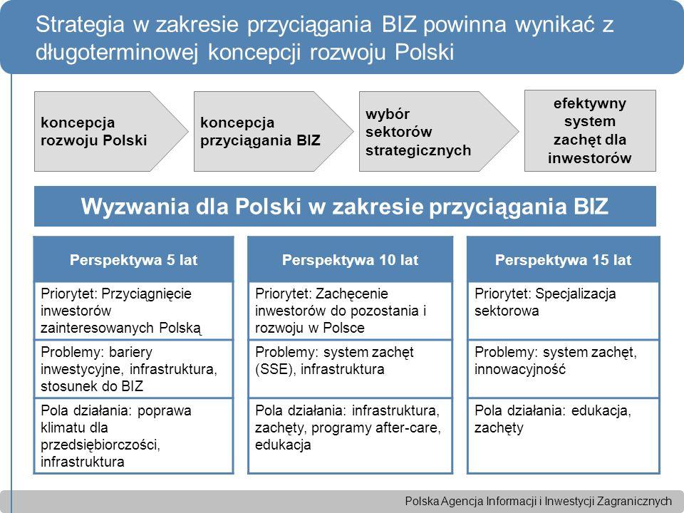 Polska Agencja Informacji i Inwestycji Zagranicznych Strategia w zakresie przyciągania BIZ powinna wynikać z długoterminowej koncepcji rozwoju Polski koncepcja rozwoju Polski koncepcja przyciągania BIZ wybór sektorów strategicznych efektywny system zachęt dla inwestorów Perspektywa 5 latPerspektywa 10 latPerspektywa 15 lat Priorytet: Przyciągnięcie inwestorów zainteresowanych Polską Priorytet: Zachęcenie inwestorów do pozostania i rozwoju w Polsce Priorytet: Specjalizacja sektorowa Problemy: bariery inwestycyjne, infrastruktura, stosunek do BIZ Problemy: system zachęt (SSE), infrastruktura Problemy: system zachęt, innowacyjność Pola działania: poprawa klimatu dla przedsiębiorczości, infrastruktura Pola działania: infrastruktura, zachęty, programy after-care, edukacja Pola działania: edukacja, zachęty Wyzwania dla Polski w zakresie przyciągania BIZ