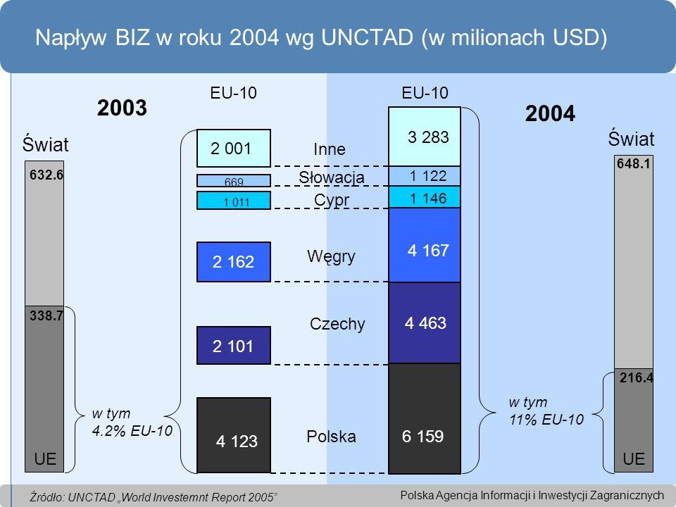 Polska Agencja Informacji i Inwestycji Zagranicznych Napływ BIZ w roku 2004 wg UNCTAD (w milionach USD) 2003 2004 Polska Czechy Węgry Cypr Słowacja Inne EU-10 Świat EU-10 Świat w tym 4.2% EU-10 w tym 11% EU-10 UE 6 159 4 463 4 167 4 123 2 162 2 101 1 146 2 001 3 283 669 1 011 1 122 632.6 648.1 216.4 338.7 Źródło: UNCTAD World Investemnt Report 2005