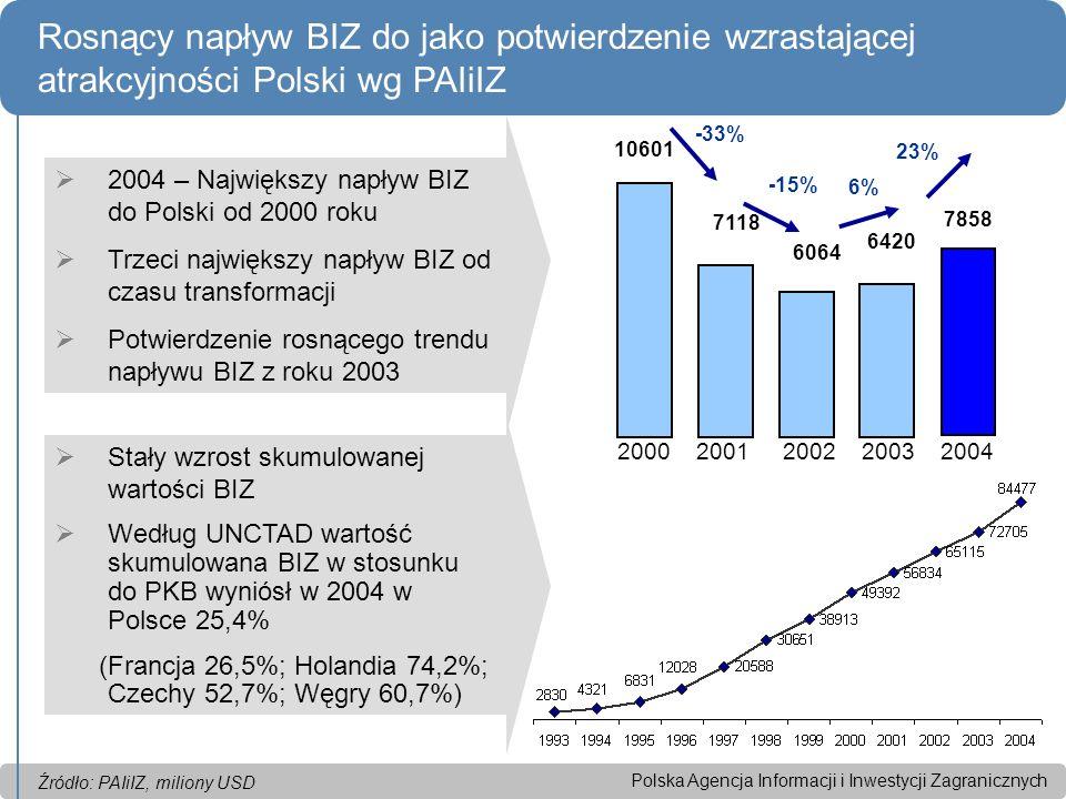 Polska Agencja Informacji i Inwestycji Zagranicznych Rosnący napływ BIZ do jako potwierdzenie wzrastającej atrakcyjności Polski wg PAIiIZ 6420 6064 7118 10601 -15% 6% 23% 7858 -33% 2004 – Największy napływ BIZ do Polski od 2000 roku Trzeci największy napływ BIZ od czasu transformacji Potwierdzenie rosnącego trendu napływu BIZ z roku 2003 Stały wzrost skumulowanej wartości BIZ Według UNCTAD wartość skumulowana BIZ w stosunku do PKB wyniósł w 2004 w Polsce 25,4% (Francja 26,5%; Holandia 74,2%; Czechy 52,7%; Węgry 60,7%) 2000 2001 2002 2003 2004 Źródło: PAIiIZ, miliony USD