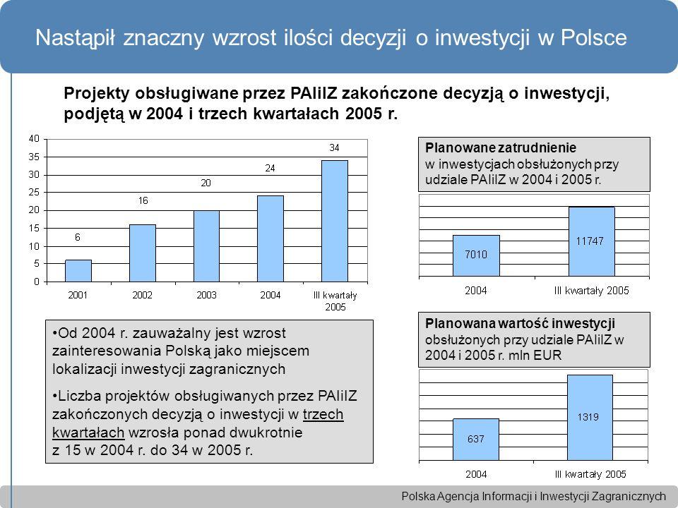 Polska Agencja Informacji i Inwestycji Zagranicznych Nastąpił znaczny wzrost ilości decyzji o inwestycji w Polsce Od 2004 r.