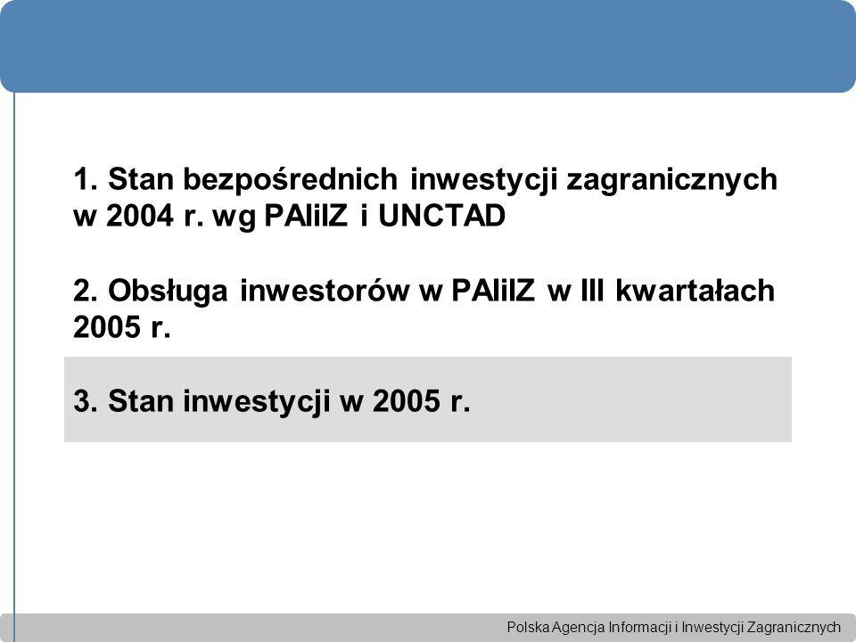 Polska Agencja Informacji i Inwestycji Zagranicznych PolskaAgencja Informacji i Inwestycji Zagranicznych Polska potrzebuje co najmniej 10 mld USD inwestycji zagranicznych rocznie Całkowite zapotrzebowanie na inwestycjeNBPszacuje na 25%PKB, tj.