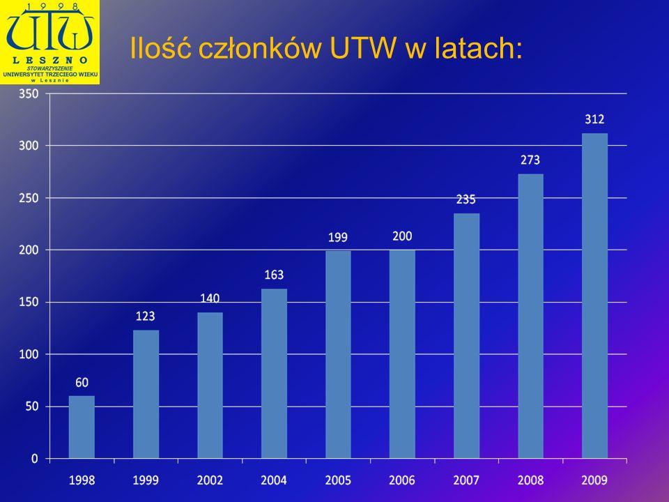 Ilość członków UTW w latach: