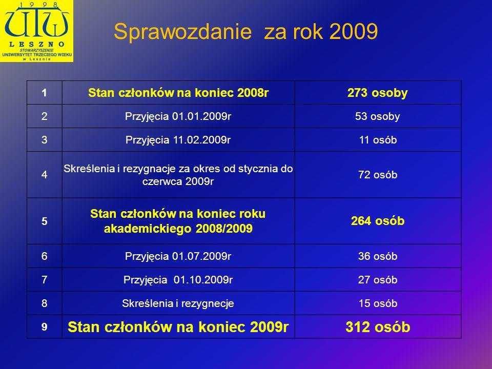 Sprawozdanie za rok 2009 1 Stan członków na koniec 2008r273 osoby 2Przyjęcia 01.01.2009r53 osoby 3Przyjęcia 11.02.2009r11 osób 4 Skreślenia i rezygnac