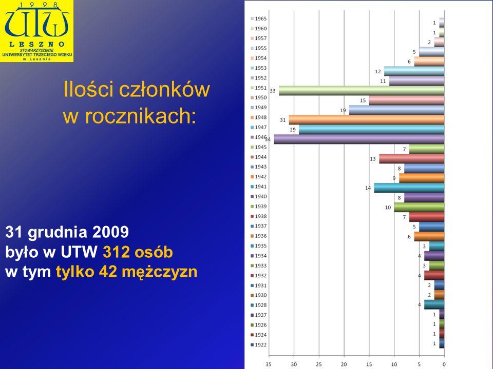 Ilości członków w rocznikach: 31 grudnia 2009 było w UTW 312 osób w tym tylko 42 mężczyzn