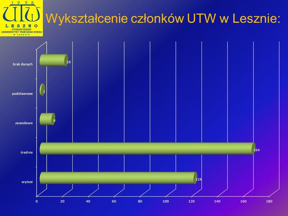 Zaj ę cia odbywaj ą si ę w 13 ró ż nych budynkach na terenie miasta Leszna.