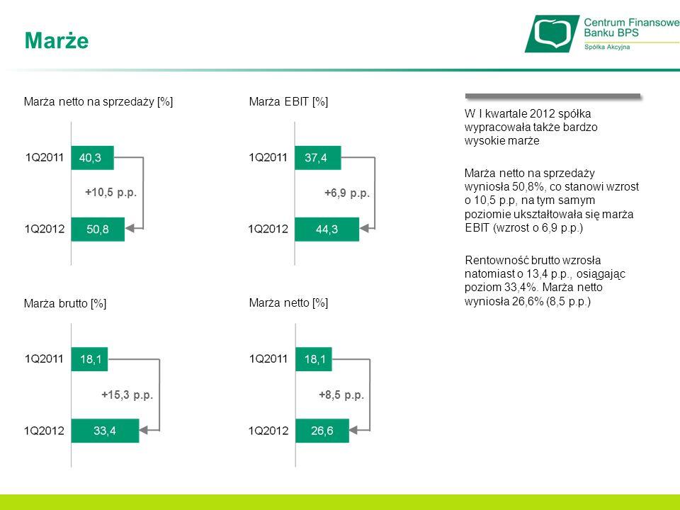 Marże Marża netto na sprzedaży [%] +10,5 p.p. Marża EBIT [%] Marża netto [%] +6,9 p.p. +8,5 p.p. Marża brutto [%] +15,3 p.p. W I kwartale 2012 spółka