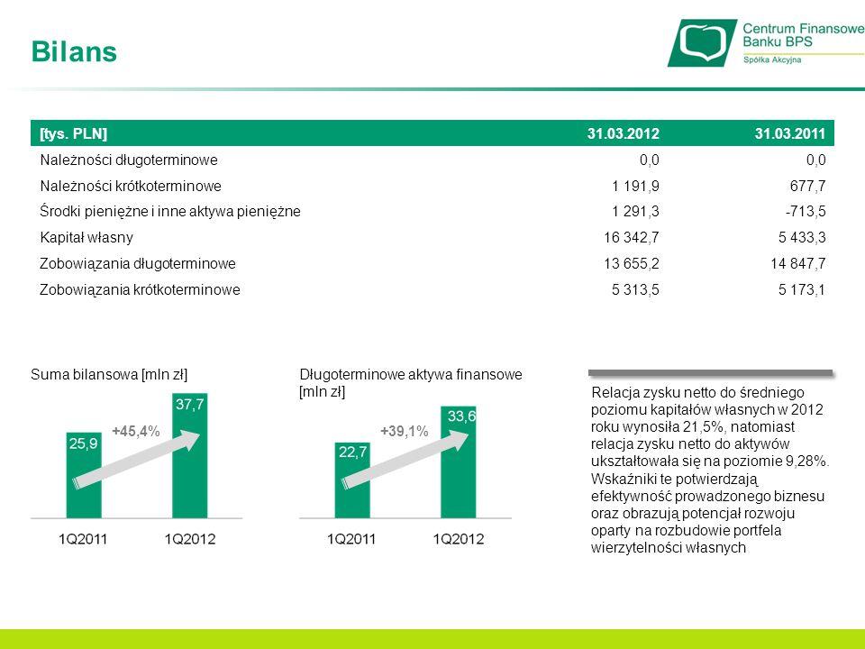 Bilans Suma bilansowa [mln zł] +45,4% Długoterminowe aktywa finansowe [mln zł] +39,1% Relacja zysku netto do średniego poziomu kapitałów własnych w 20