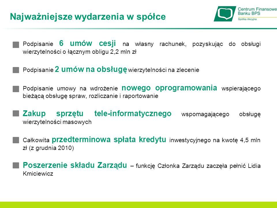 Najważniejsze wydarzenia w spółce Podpisanie 6 umów cesji na własny rachunek, pozyskując do obsługi wierzytelności o łącznym obligu 2,2 mln zł Podpisa
