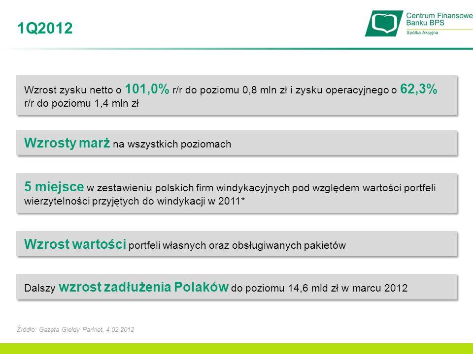 1Q2012 Źródło: Gazeta Giełdy Parkiet, 4.02.2012 Wzrost zysku netto o 101,0% r/r do poziomu 0,8 mln zł i zysku operacyjnego o 62,3% r/r do poziomu 1,4
