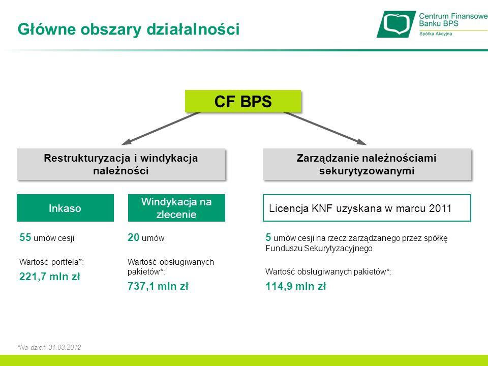Struktura portfela Windykacja na zlecenie Znacząca umowa z Bankiem BPS S.A.