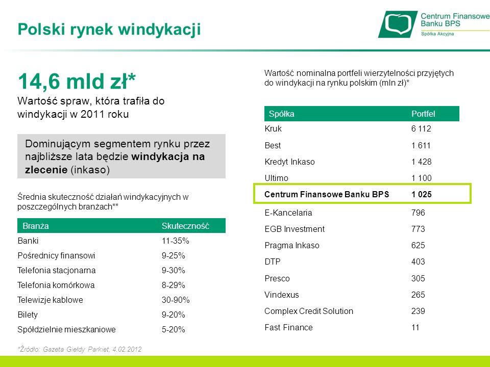 Przychody ze sprzedaży Przychody ze sprzedaży [mln zł]Struktura przychodów +39,1% Przychody netto ze sprzedaży, w tym: 31.03.2012 [tys.
