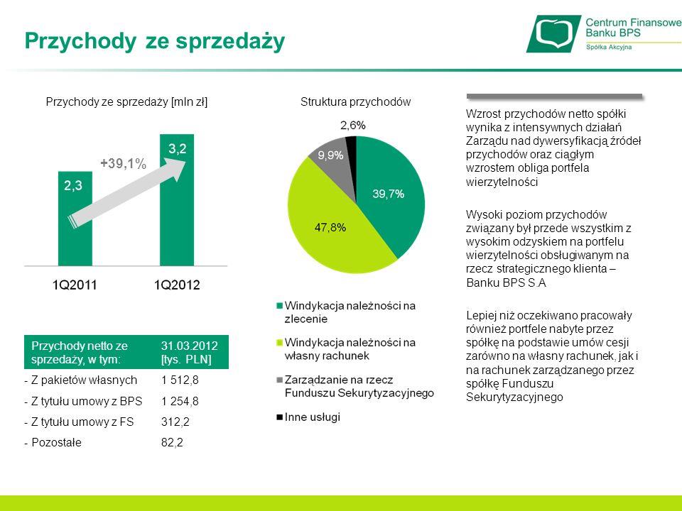 Zyski Zysk netto na sprzedaży [mln zł] +72,5% Zysk operacyjny (EBIT) [mln zł] Zysk netto [mln zł] +62,3% +101,0% Zysk brutto [mln zł] +152,6% W I kwartale nastąpił wzrost kosztów z działalności operacyjnej o 12,9% spowodowany wzrostem skali działalności spółki, wyższym poziomem zatrudnienia oraz kosztami wynikającymi z upublicznienia akcji spółki oraz notowaniem ich na rynku NewConnect Wzrost zysków był możliwy dzięki wypracowaniu większych przychodów w I kwartale 2012, w wyniku dywersyfikacji źródeł przychodów oraz wzrostu obliga portfela wierzytelności Ponadto znaczący wpływ na wzrost zysku netto miał niższy poziom kosztów finansowych – dokonany na koniec 2011 przegląd pakietów i związana z tym korekta wycena pozwoliła urealnić oczekiwane przyszłe przepływy, co z kolei ma wpływ na stabilność generowanych wyników