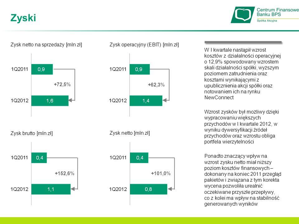Zyski Zysk netto na sprzedaży [mln zł] +72,5% Zysk operacyjny (EBIT) [mln zł] Zysk netto [mln zł] +62,3% +101,0% Zysk brutto [mln zł] +152,6% W I kwar