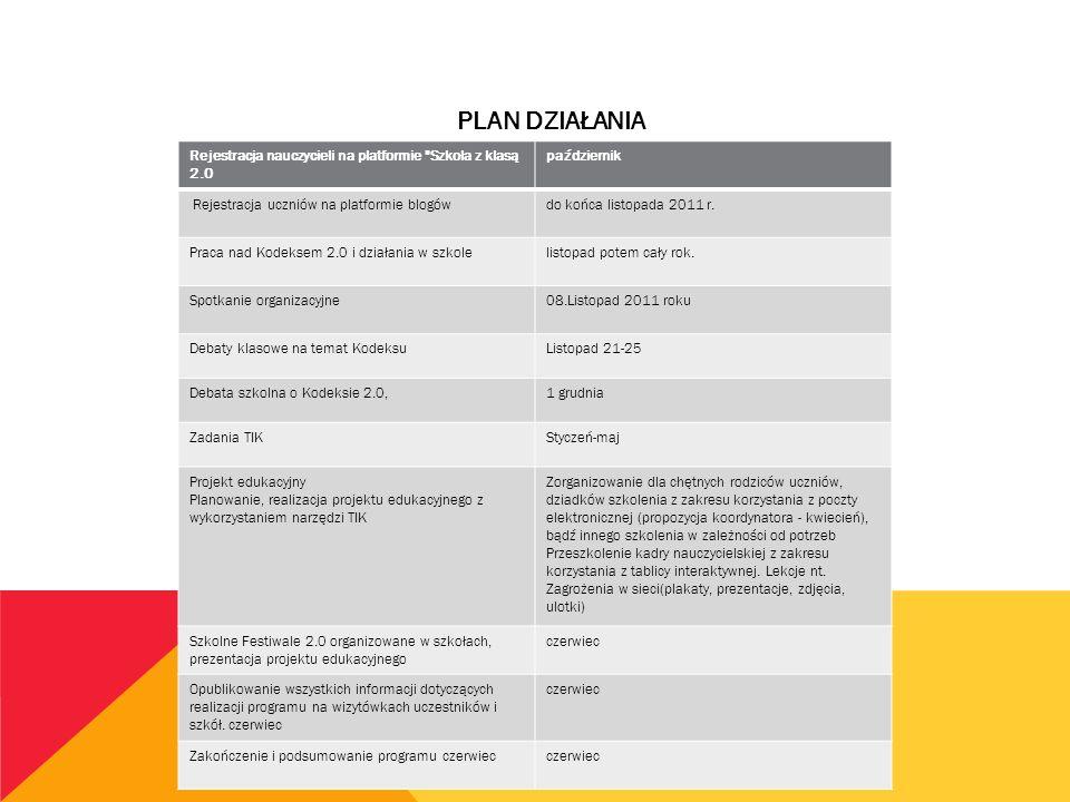 PLAN DZIAŁANIA Rejestracja nauczycieli na platformie Szkoła z klasą 2.0 październik Rejestracja uczniów na platformie blogówdo końca listopada 2011 r.