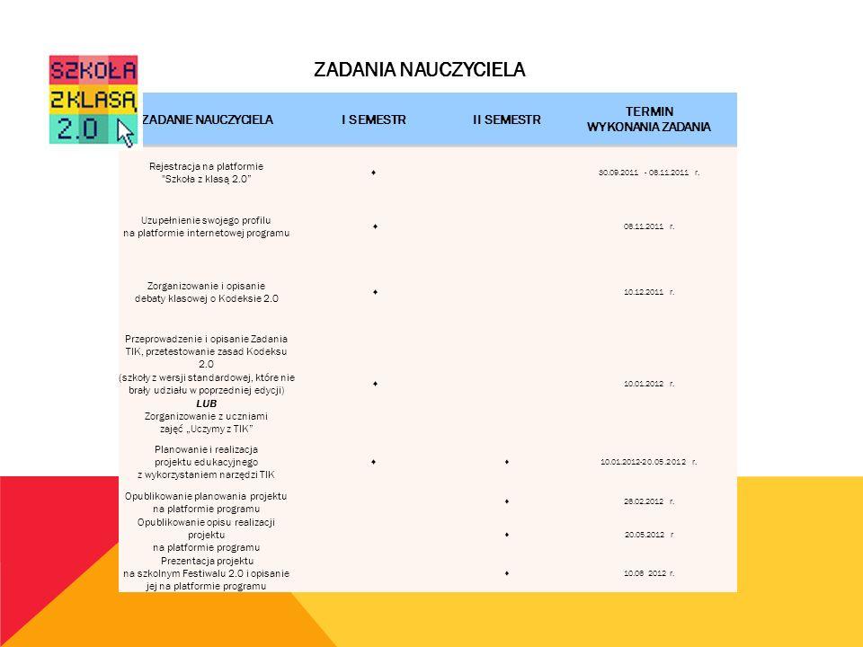 ZADANIE NAUCZYCIELAI SEMESTRII SEMESTR TERMIN WYKONANIA ZADANIA Rejestracja na platformie Szkoła z klasą 2.0 30.09.2011 - 06.11.2011 r.