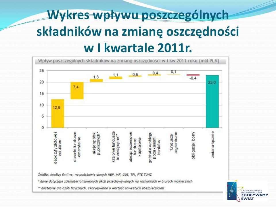 Wykres wpływu poszczególnych składników na zmianę oszczędności w I kwartale 2011r.