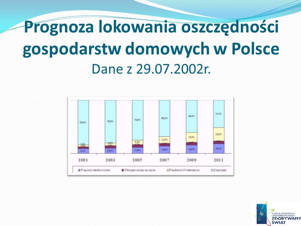 Prognoza lokowania oszczędności gospodarstw domowych w Polsce Dane z 29.07.2002r.