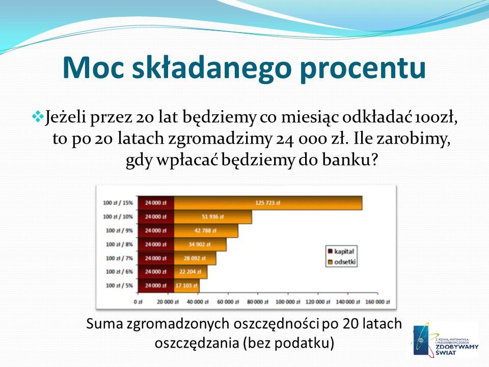 Moc składanego procentu Jeżeli przez 20 lat będziemy co miesiąc odkładać 100zł, to po 20 latach zgromadzimy 24 000 zł. Ile zarobimy, gdy wpłacać będzi