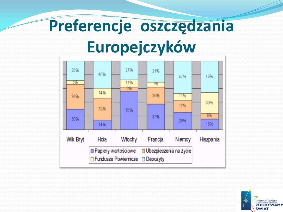 Preferencje oszczędzania Europejczyków
