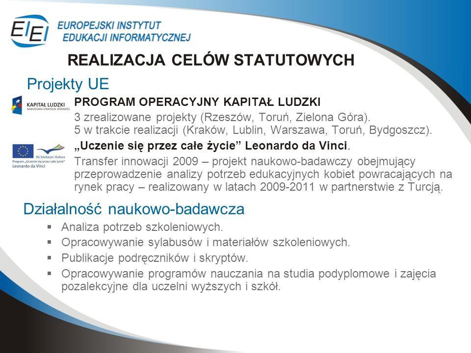 Projekty UE PROGRAM OPERACYJNY KAPITAŁ LUDZKI 3 zrealizowane projekty (Rzeszów, Toruń, Zielona Góra). 5 w trakcie realizacji (Kraków, Lublin, Warszawa