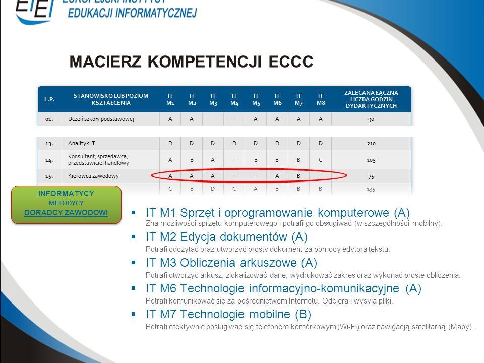 IT M1 Sprzęt i oprogramowanie komputerowe (A) Zna możliwości sprzętu komputerowego i potrafi go obsługiwać (w szczególności mobilny). IT M2 Edycja dok