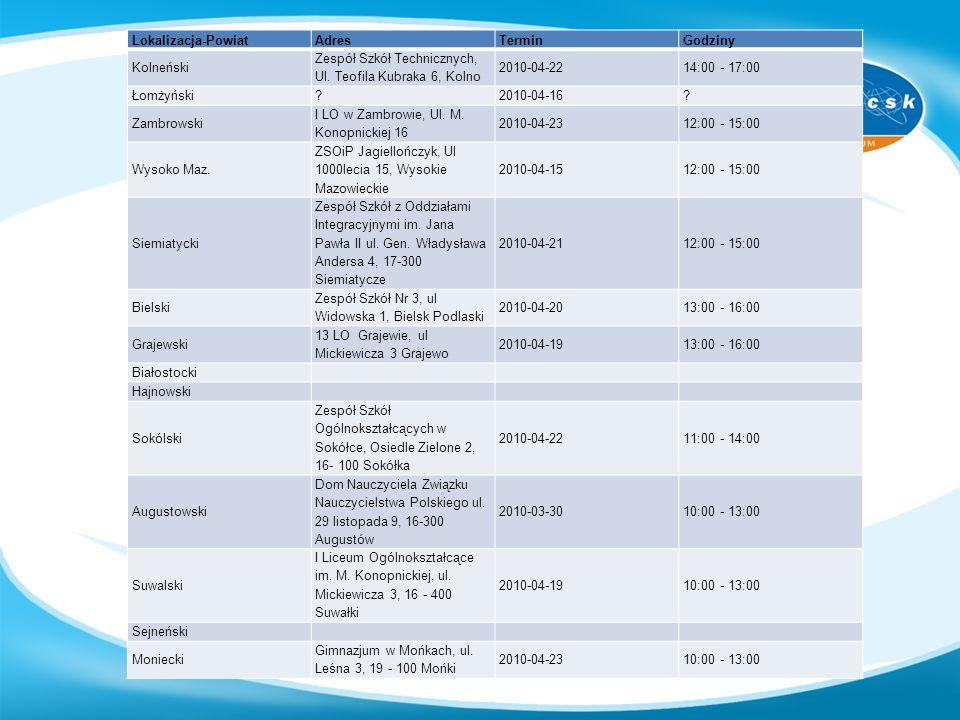 Lokalizacja-PowiatAdresTerminGodziny Kolneński Zespół Szkół Technicznych, Ul. Teofila Kubraka 6, Kolno 2010-04-2214:00 - 17:00 Łomżyński?2010-04-16? Z