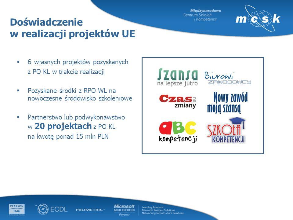 Doświadczenie w realizacji projektów UE 6 własnych projektów pozyskanych z PO KL w trakcie realizacji Pozyskane środki z RPO WL na nowoczesne środowis