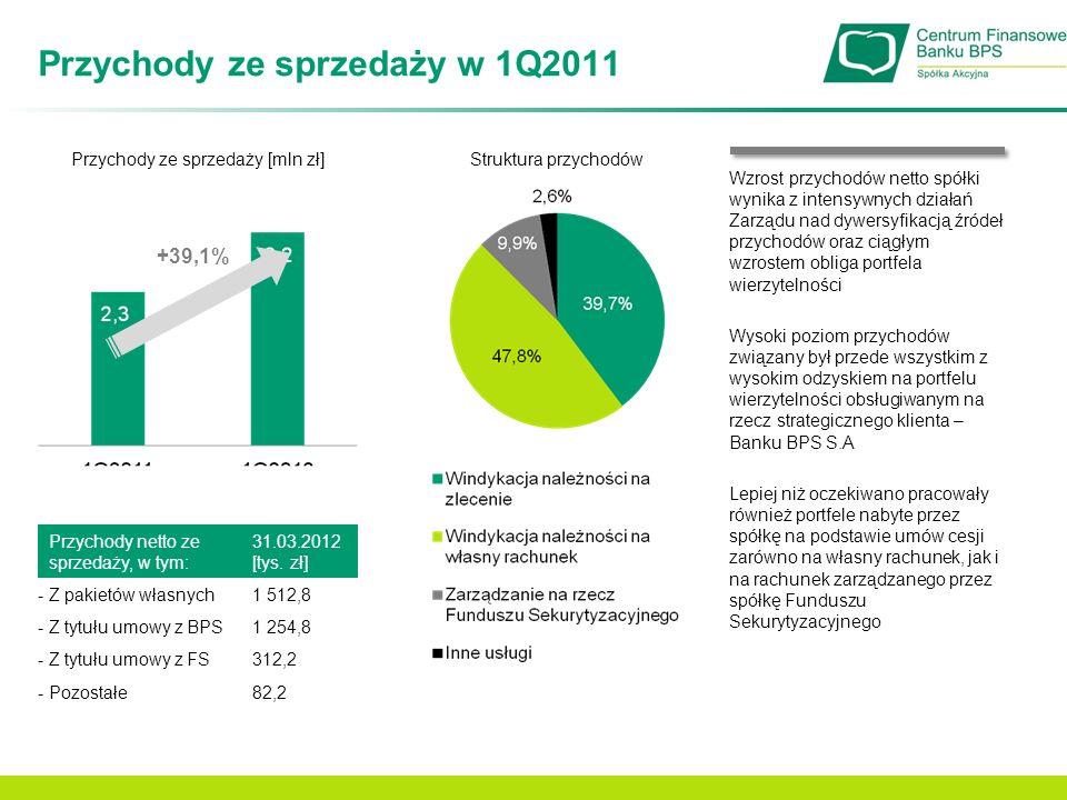 Przychody ze sprzedaży w 1Q2011 Przychody ze sprzedaży [mln zł]Struktura przychodów +39,1% Przychody netto ze sprzedaży, w tym: 31.03.2012 [tys. zł] -