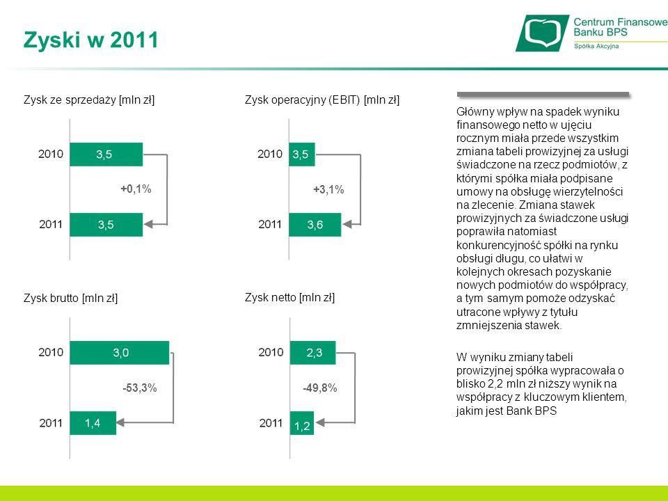 Zyski w 2011 Zysk ze sprzedaży [mln zł] +0,1% Zysk operacyjny (EBIT) [mln zł] Zysk netto [mln zł] +3,1% -49,8% Zysk brutto [mln zł] -53,3% Główny wpły