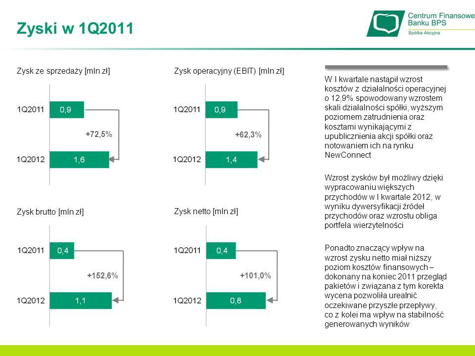 Zyski w 1Q2011 Zysk ze sprzedaży [mln zł] +72,5% Zysk operacyjny (EBIT) [mln zł] Zysk netto [mln zł] +62,3% +101,0% Zysk brutto [mln zł] +152,6% W I k