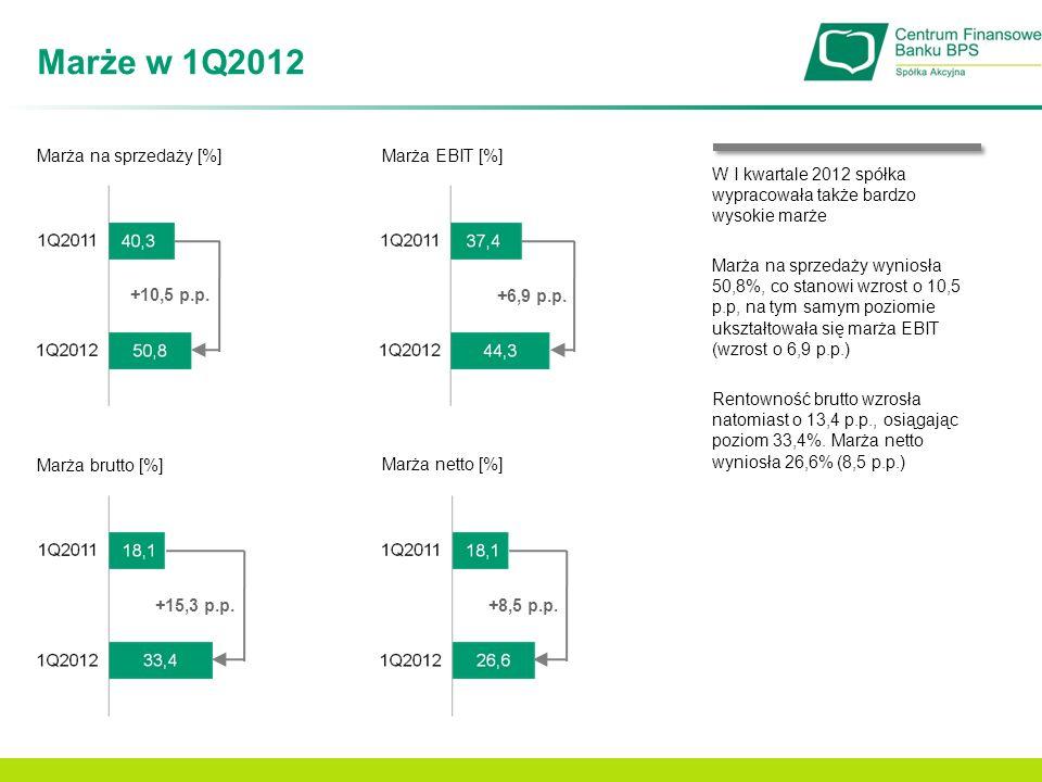 Marże w 1Q2012 Marża na sprzedaży [%] +10,5 p.p. Marża EBIT [%] Marża netto [%] +6,9 p.p. +8,5 p.p. Marża brutto [%] +15,3 p.p. W I kwartale 2012 spół