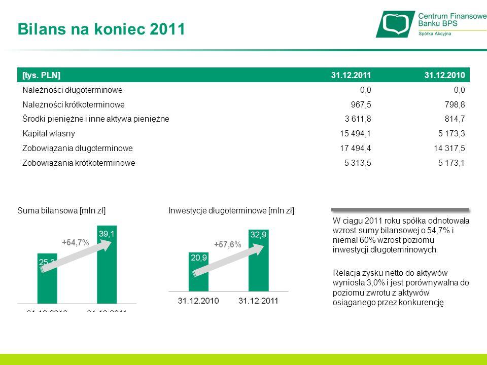 Bilans na koniec 2011 Suma bilansowa [mln zł] +54,7% Inwestycje długoterminowe [mln zł] +57,6% W ciągu 2011 roku spółka odnotowała wzrost sumy bilanso