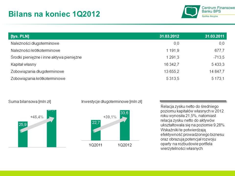 Bilans na koniec 1Q2012 Suma bilansowa [mln zł] +45,4% Inwestycje długoterminowe [mln zł] +39,1% Relacja zysku netto do średniego poziomu kapitałów wł