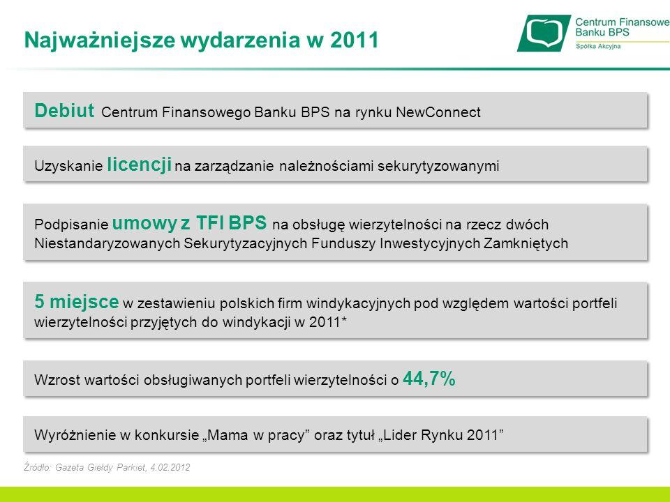 Najważniejsze wydarzenia w 1Q2012 Podpisanie 6 umów cesji na własny rachunek, pozyskując do obsługi wierzytelności o łącznym obligu 2,2 mln zł Podpisanie 2 umów na obsługę wierzytelności na zlecenie Podpisanie umowy na wdrożenie nowego oprogramowania wspierającego bieżącą obsługę spraw, rozliczanie i raportowanie Całkowita przedterminowa spłata kredytu inwestycyjnego na kwotę 4,5 mln zł (z grudnia 2010) Zakup sprzętu tele-informatycznego wspomagającego obsługę wierzytelności masowych Poszerzenie Zarządu – funkcję Członka Zarządu zaczęła pełnić Lidia Kmiciewicz